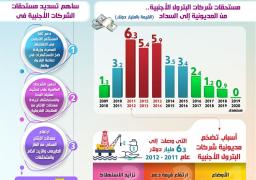 بالإنفوجراف… انخفاض مستحقات شركات البترول الأجنبية العاملة في مصر لأقل مستوى لها منذ عام 2010… وإشادات دولية واسعة بقطاع البترول من قبل أبرز المؤسسات والشركات العالمية