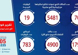 الصحة: تسجيل 702 حالة إصابة جديدة بفيروس كورونا.. و 19 وفاة