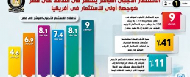 إنفوجراف..الاستثمار الأجنبي المباشر يتدفق على مصر كوجهة أولى للاستثمار بأفريقيا