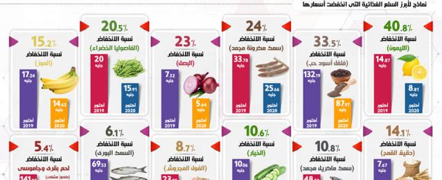 الاقتصاد المصري يواصل مسيرة النجاح:بالإنفوجراف… مصر تتصدر الأسواق الناشئة في احتواء التضخم